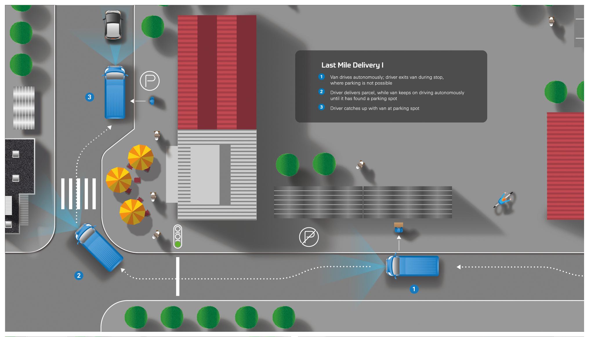 Punctual parcel delivery through autonomous systems - ZF