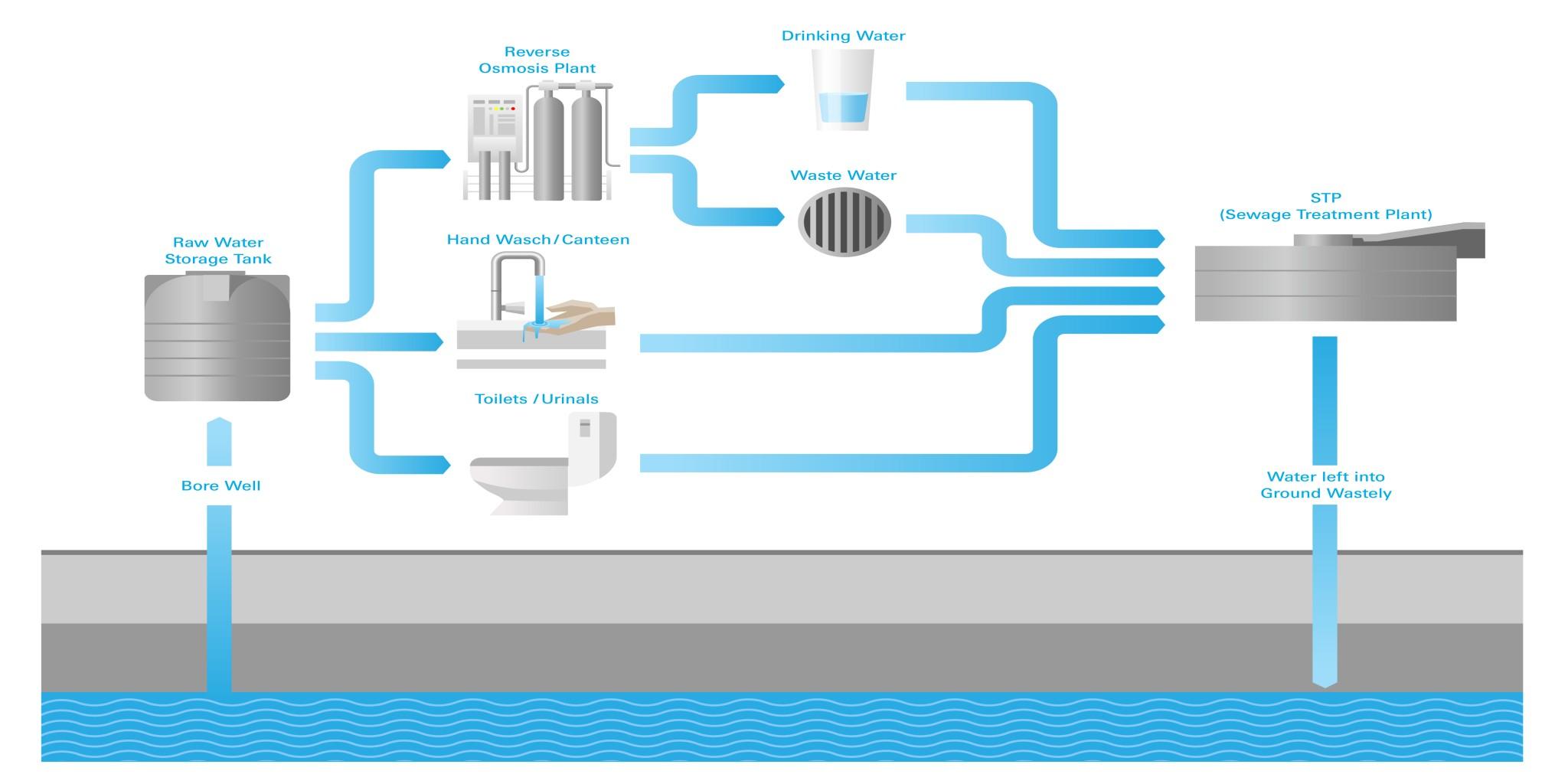 Sustained water supply saves resources - ZF Friedrichshafen AG